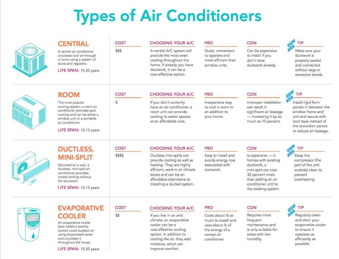 4 Types of Residential Air Conditioning